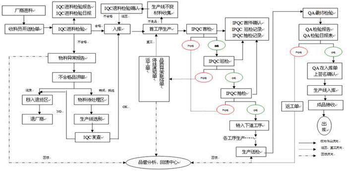 深圳市富盈星电子有限公司生产中心,质量管理以公司整体